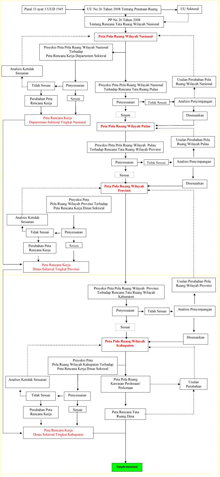 Diagram Penyusunan Pola Ruang Wilayah Nasional