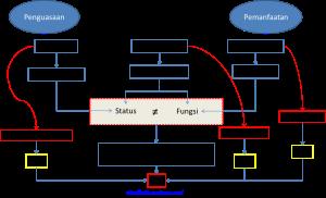 Status vs fungsi